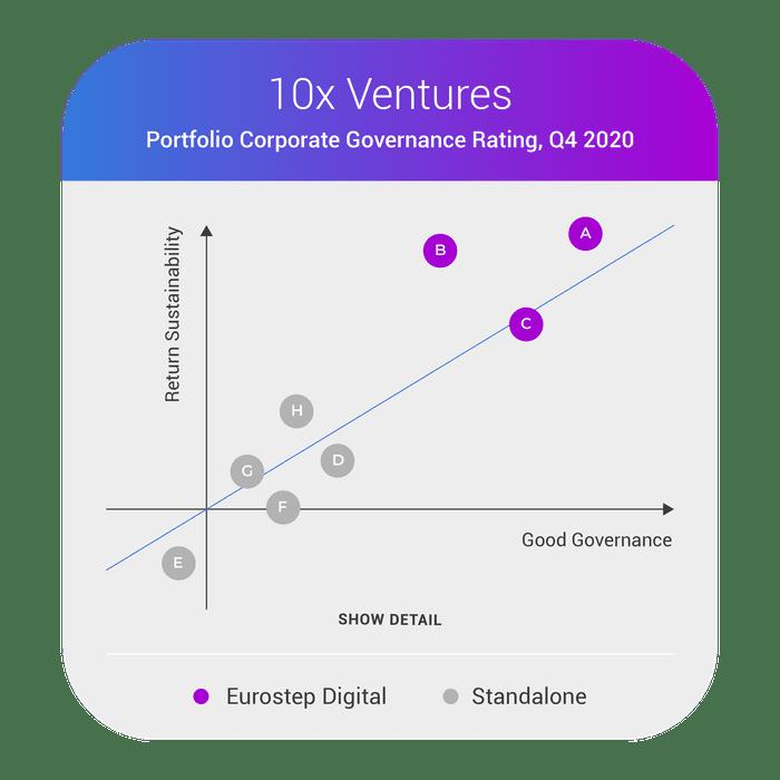 Portfolio - Corporate Governance Rating