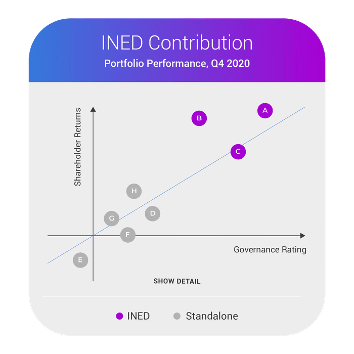 INED Expertise - Quarterly Portfolio Performance chart